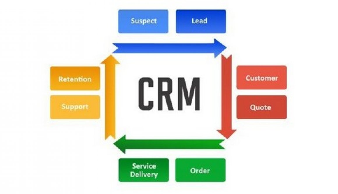 crm essay Must use citation and references no plagiarism crm project based on the crm work you have done throughout this course, you are now called on to act as a consultant to apply your knowledge to other industries that have an existing crm program that would be beneficial to employees and.